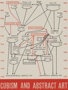 Barr's infamous flow chart graced the cover of the catalog for his consequential 1936 exhibition <i>Cubism and Abstract Art</i>