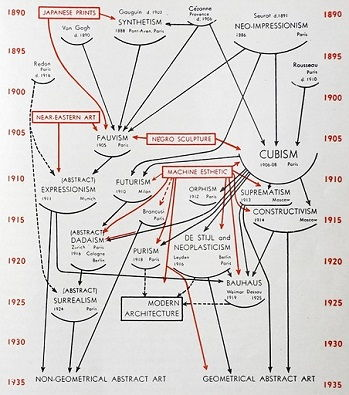 Barr's diagram of modern art's evolution, created for the 1936 catalog, <i>Cubism and Abstract Art</i>